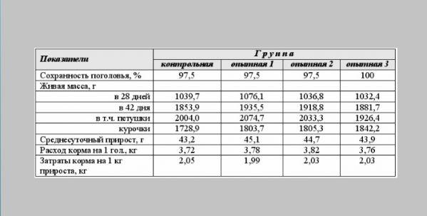Таблица роста и веса бройлеров
